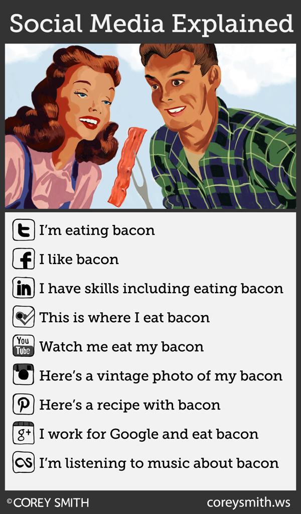 Social Media and Bacon