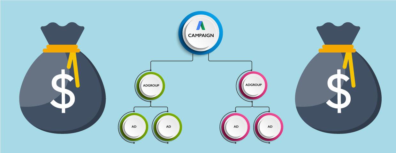 AdWords Orgainzation chart