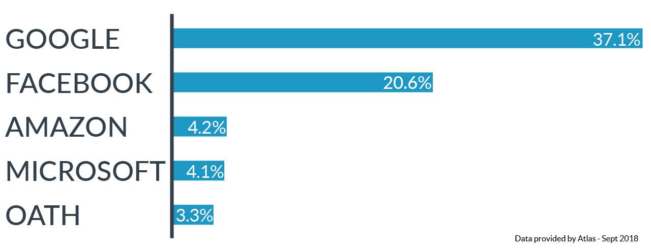 Top 5 US Digital Ad Platforms of 2018