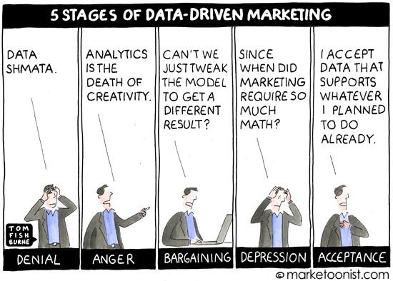 5 states of data driven marketing
