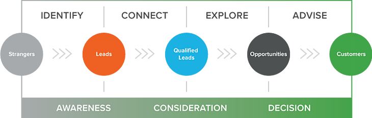 The Inbound Sales Process
