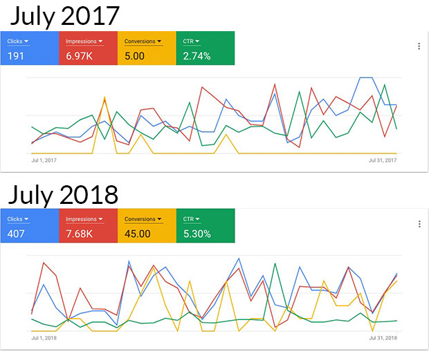 Meridian Floral PPC Stats
