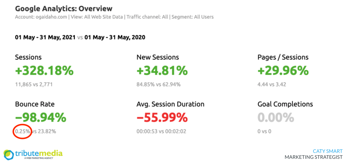 OGA marketing report May 2021