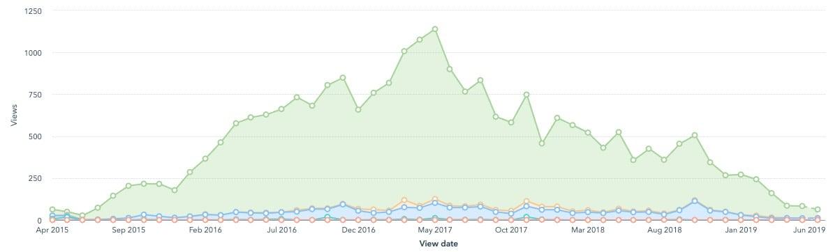 Traffic of the blog SEO vs PPC