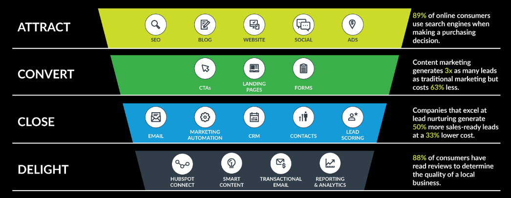 the four actions of inbound marketing