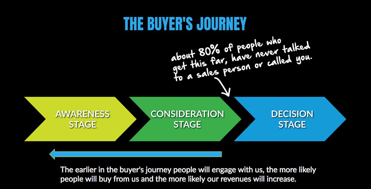 The Buyer's Journey of Inbound Marketing