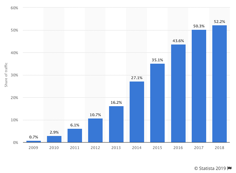 mobile internet users statistics