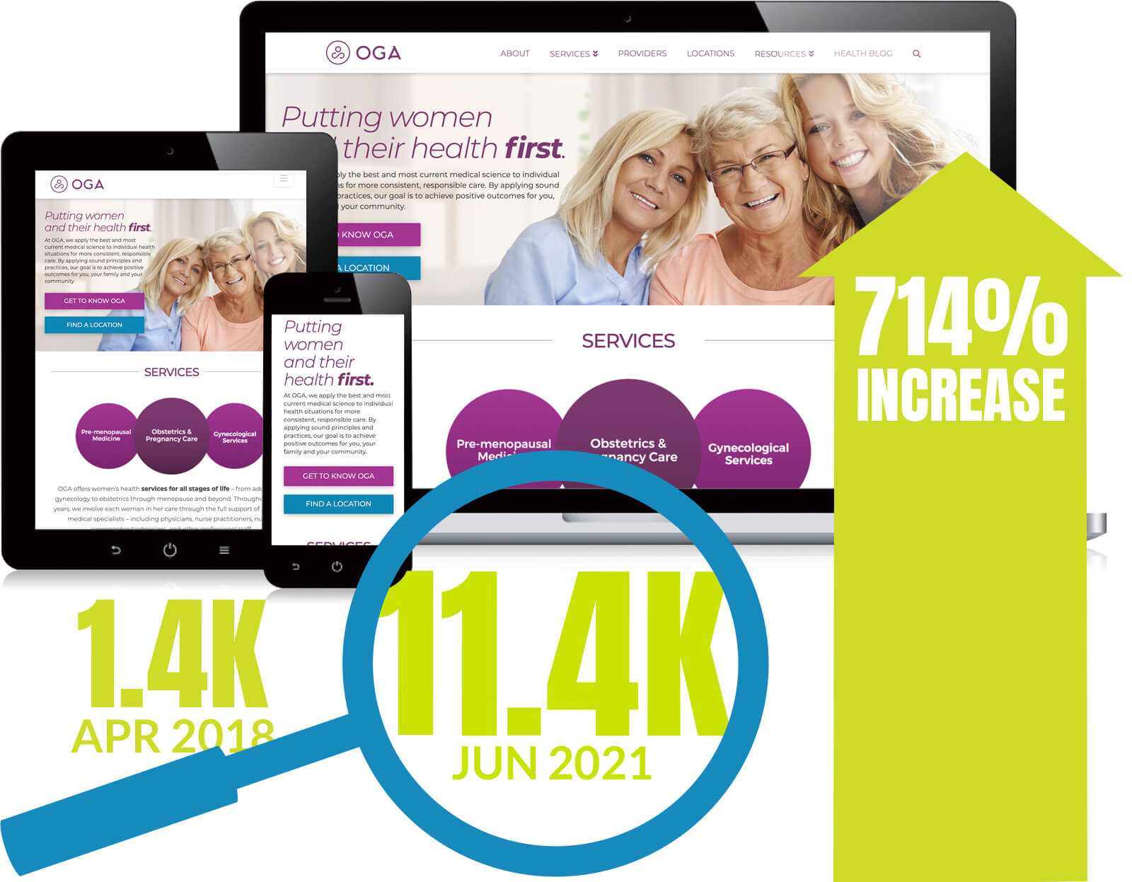 OGA Women's Health website on a tablet, mobile device and laptop
