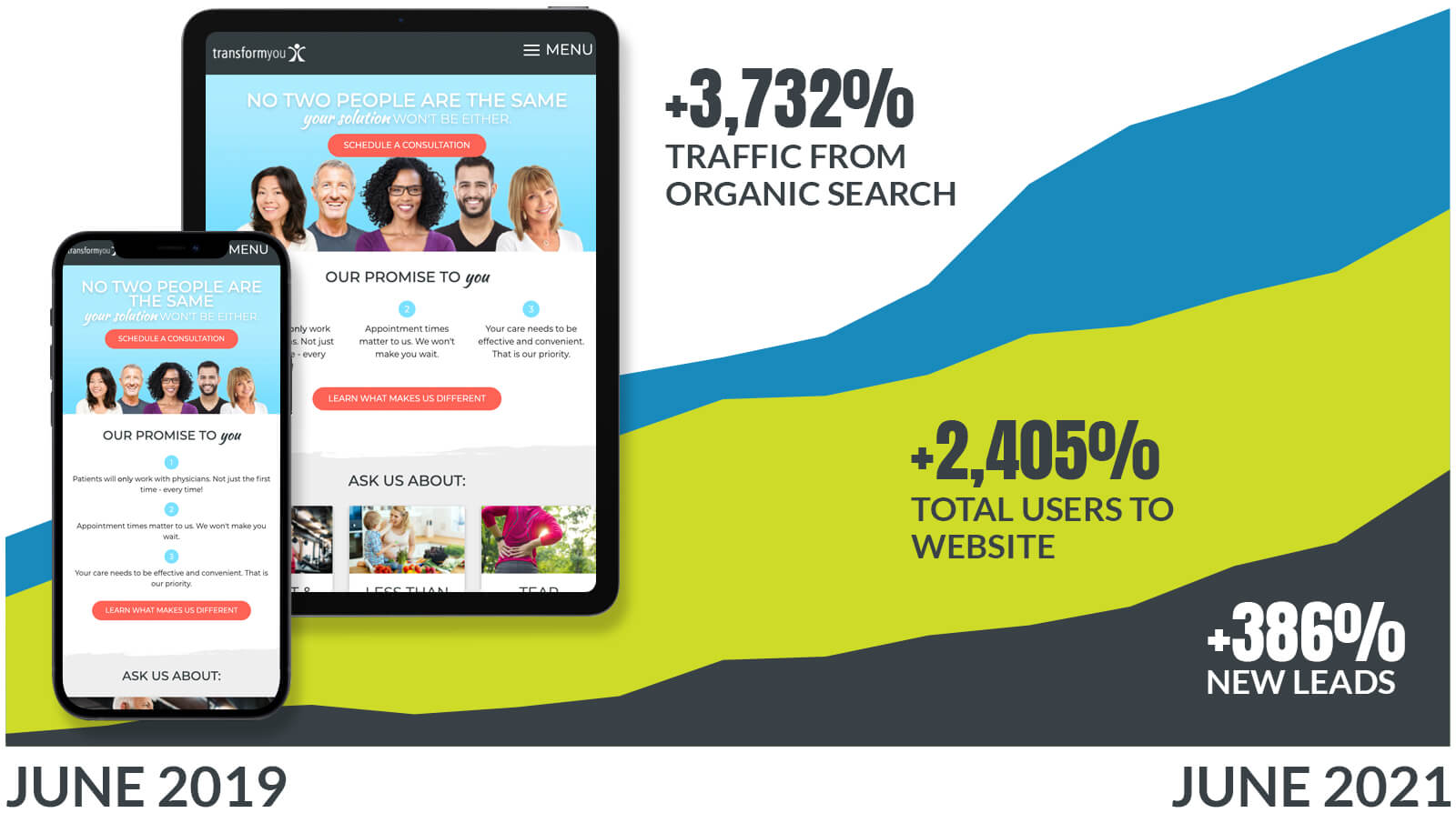 Transform You Traffic and Lead Increase Data