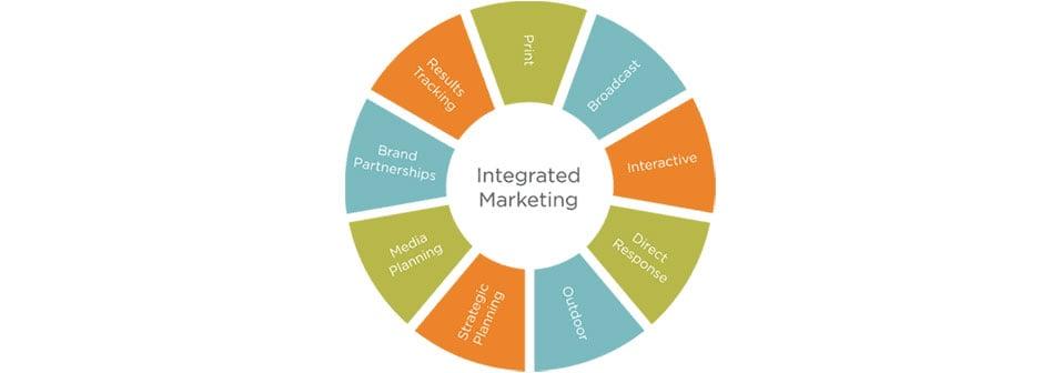 integratedMarketing.jpg